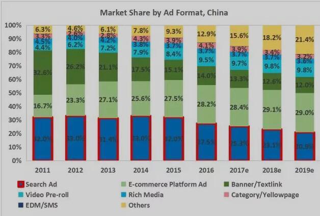 """从百度的""""沉沦""""看互联网营销的发展趋势如何"""
