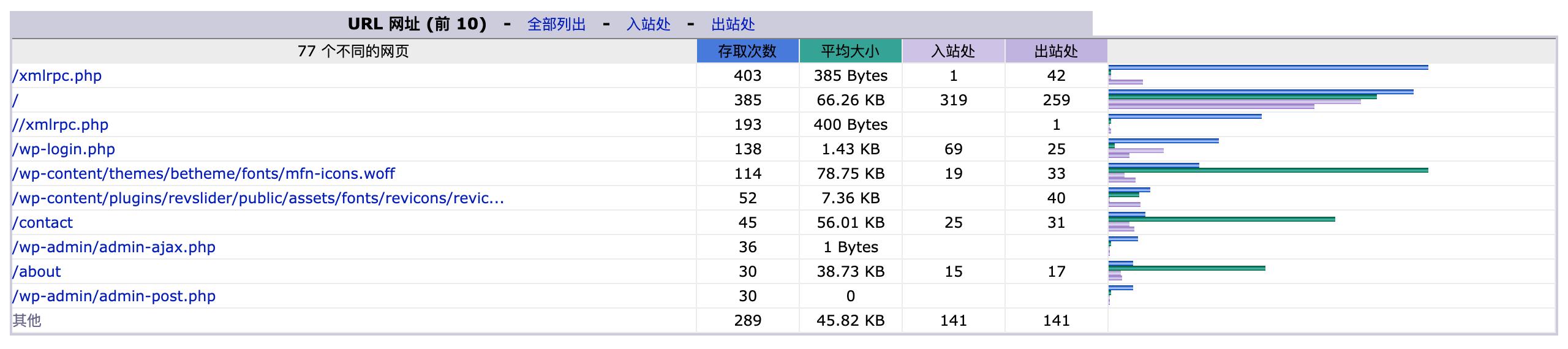 "WordPress企业站用阿里云空间虚拟主机由于""耗资源""被主机商关停怎么办?"